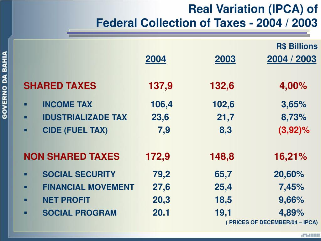 Real Variation (IPCA) of