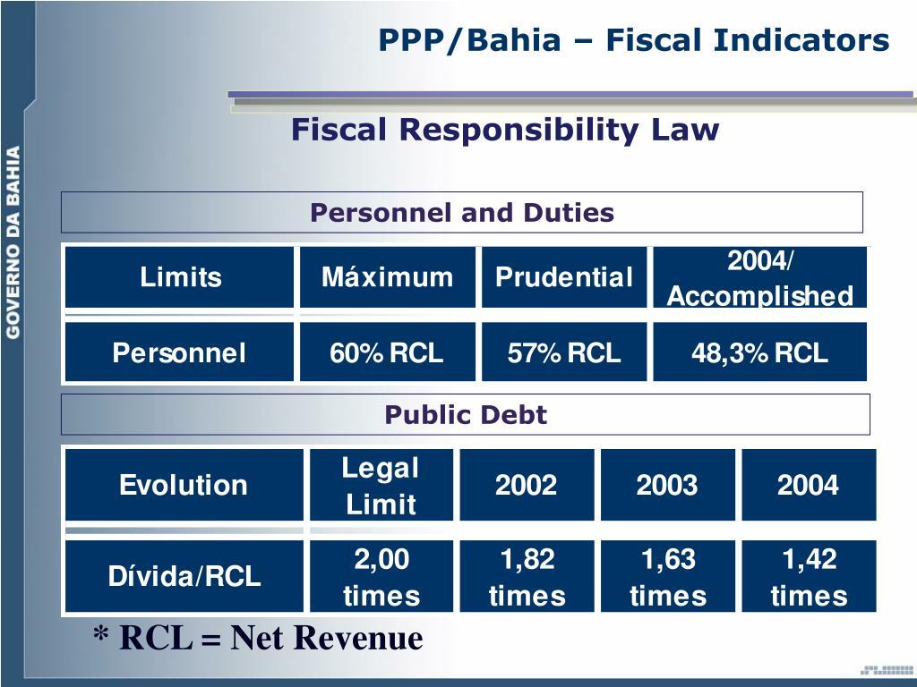 PPP/Bahia – Fiscal Indicators