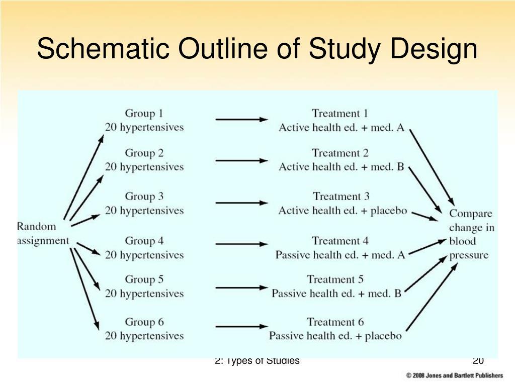 Schematic Outline of Study Design