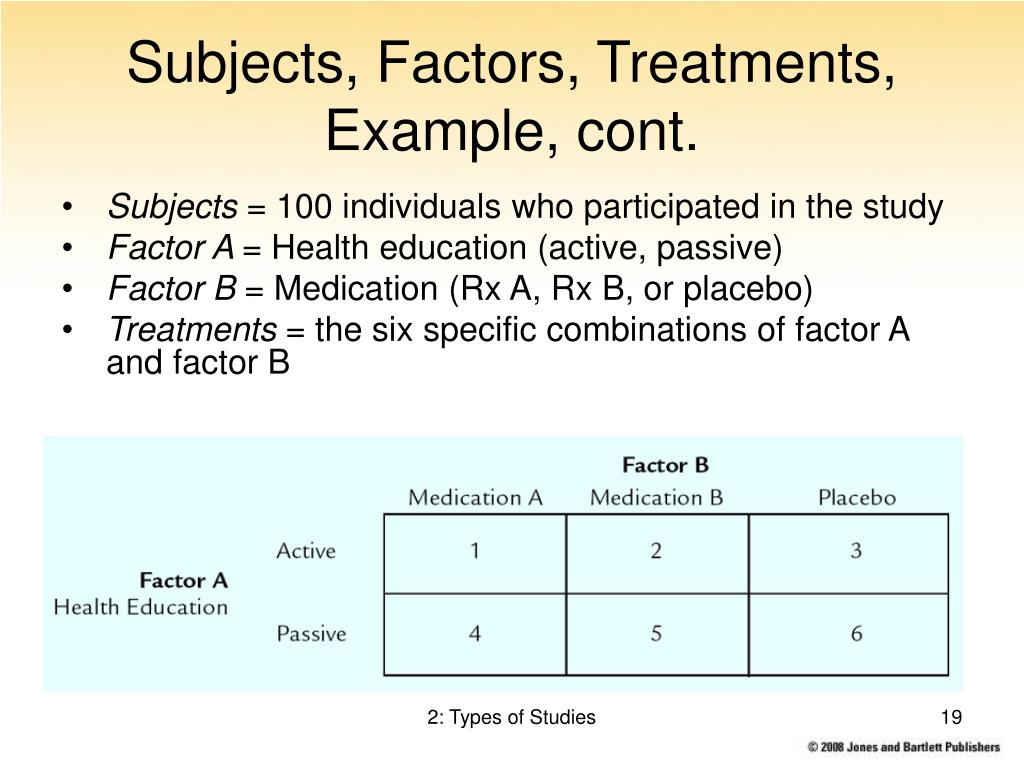 Subjects, Factors, Treatments, Example, cont.