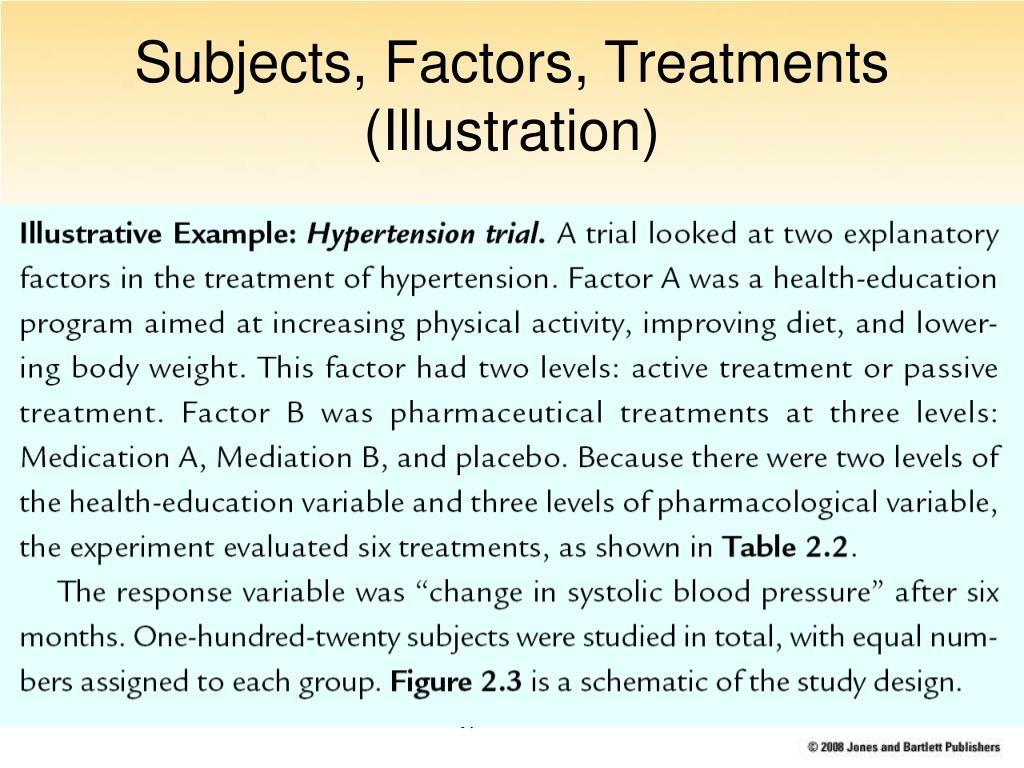 Subjects, Factors, Treatments (Illustration)