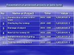 presentation of proposed projects in table form