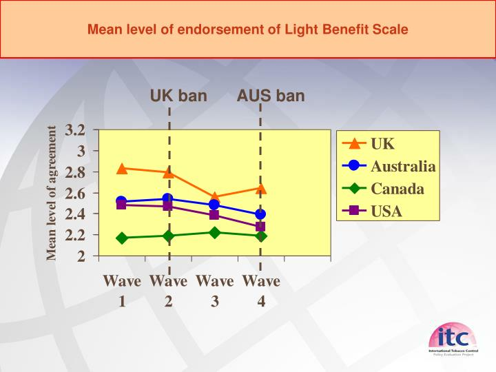 Mean level of endorsement of Light Benefit Scale
