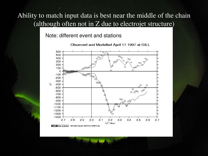Ability to match input data is best near the middle of the chain (although often not in Z due to electrojet structure)