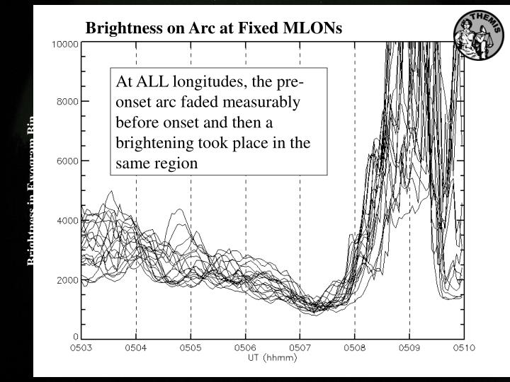 Brightness on Arc at Fixed MLONs