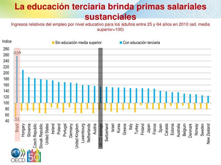 La educación terciaria brinda primas salariales sustanciales