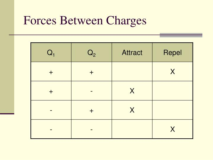 Forces Between Charges