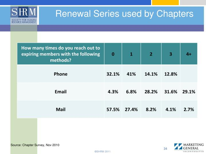 Renewal Series used by Chapters