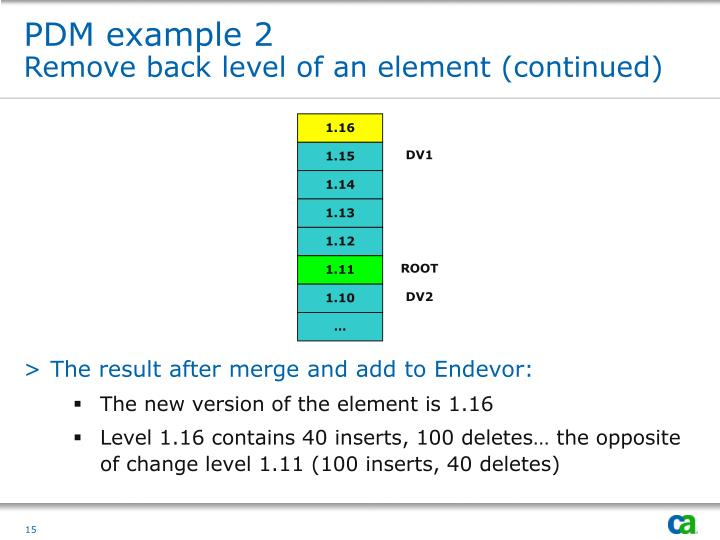 PDM example 2