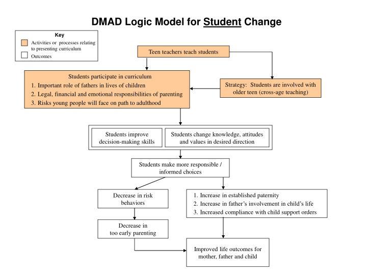 Dmad logic model for student change