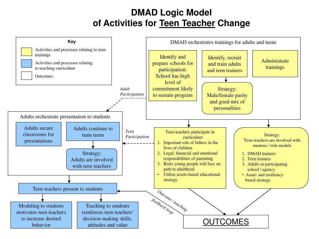 DMAD Logic Model