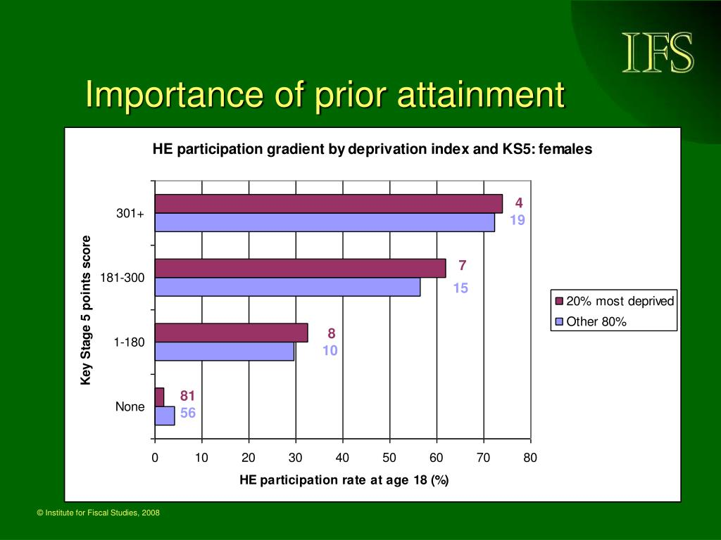 Importance of prior attainment
