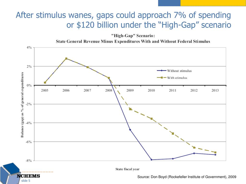 """After stimulus wanes, gaps could approach 7% of spending or $120 billion under the """"High-Gap"""" scenario"""