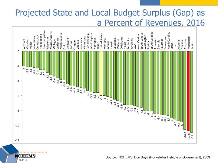 Projected state and local budget surplus gap as a percent of revenues 2016