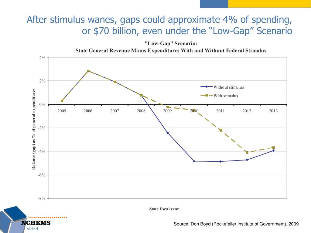 """After stimulus wanes, gaps could approximate 4% of spending, or $70 billion, even under the """"Low-Gap"""" Scenario"""