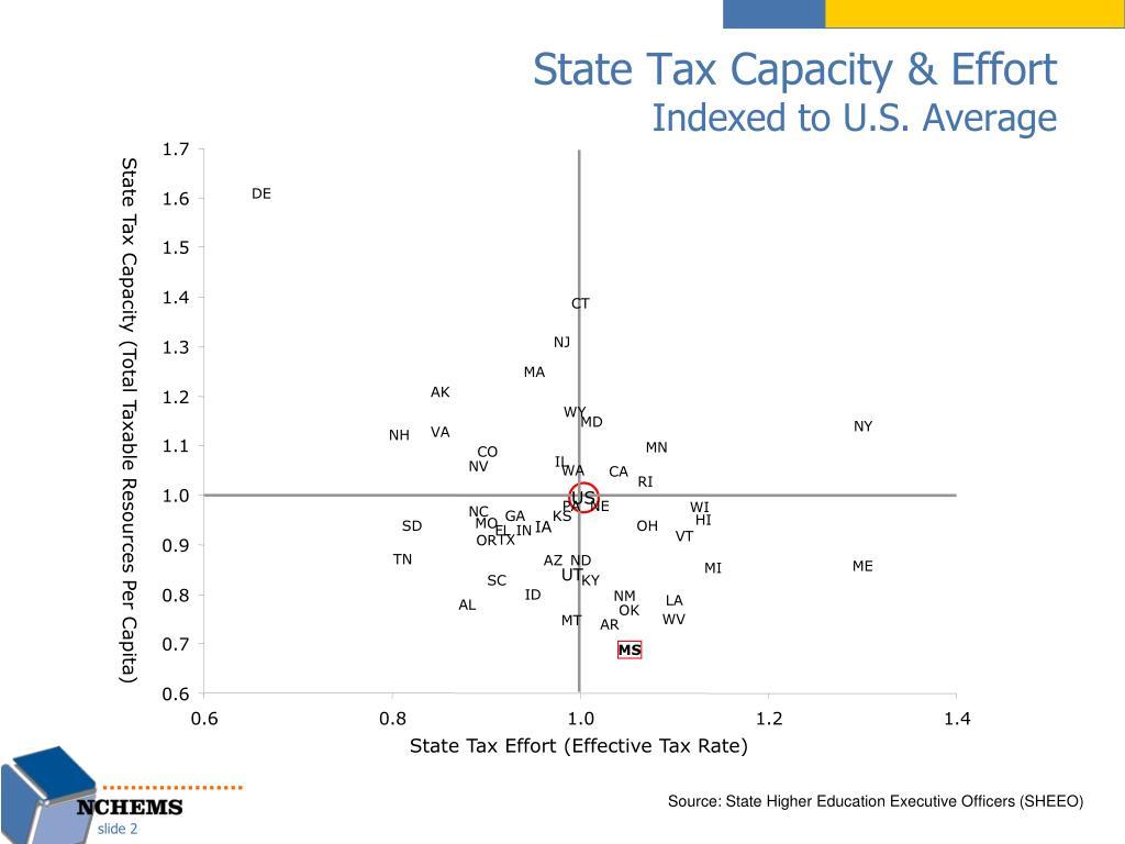 State Tax Capacity & Effort