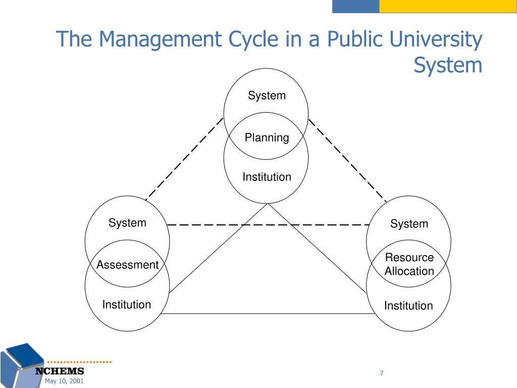 The Management Cycle in a Public University System