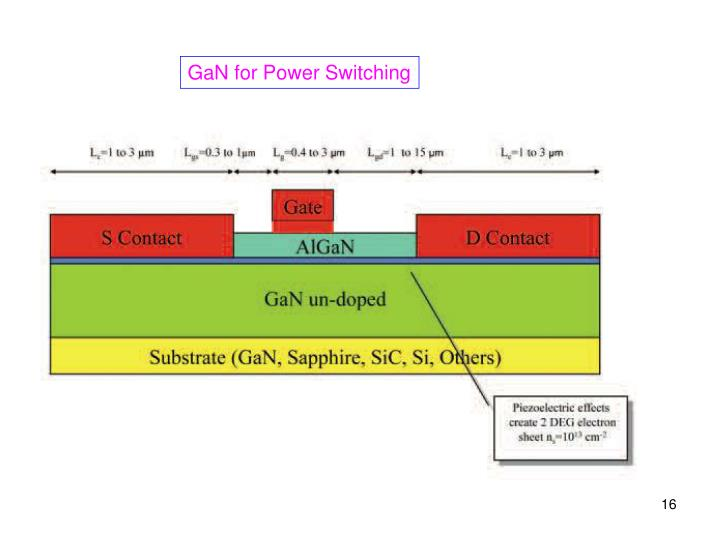 GaN for Power Switching