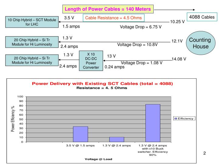 Length of Power Cables = 140 Meters