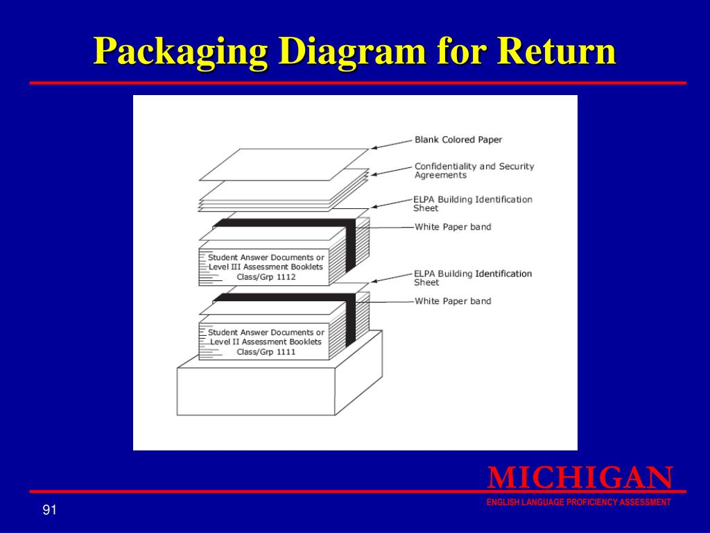 Packaging Diagram for Return