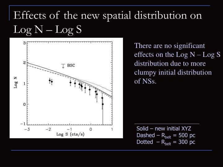 Effects of the new spatial distribution on Log N – Log S