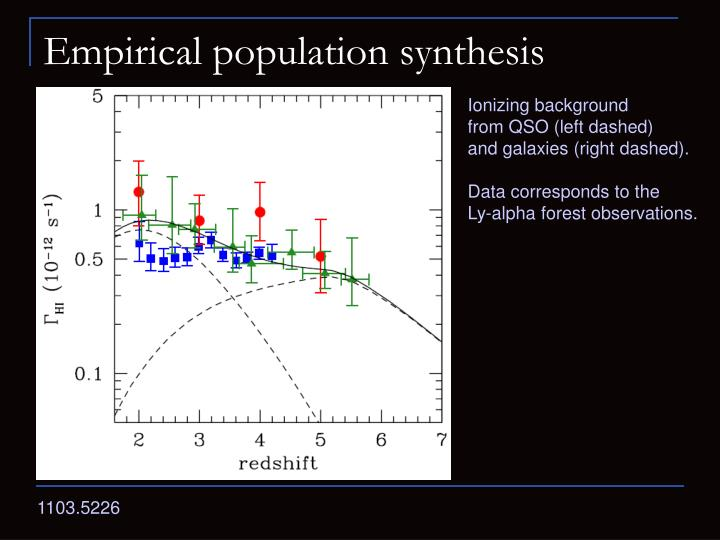 Empirical population synthesis