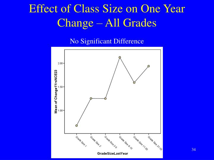 the effect of class size on the effect of class size on the learning quality of university students from different disciplines abstract this paper investigates the effect of class size on the learning quality of university students from different disciplines.