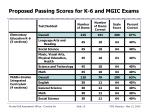 proposed passing scores for k 6 and mgic exams