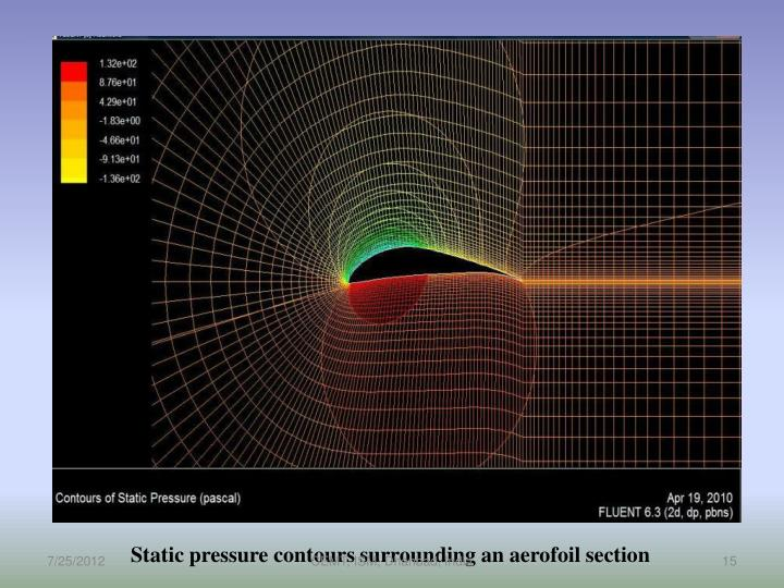 Static pressure contours surrounding an aerofoil section