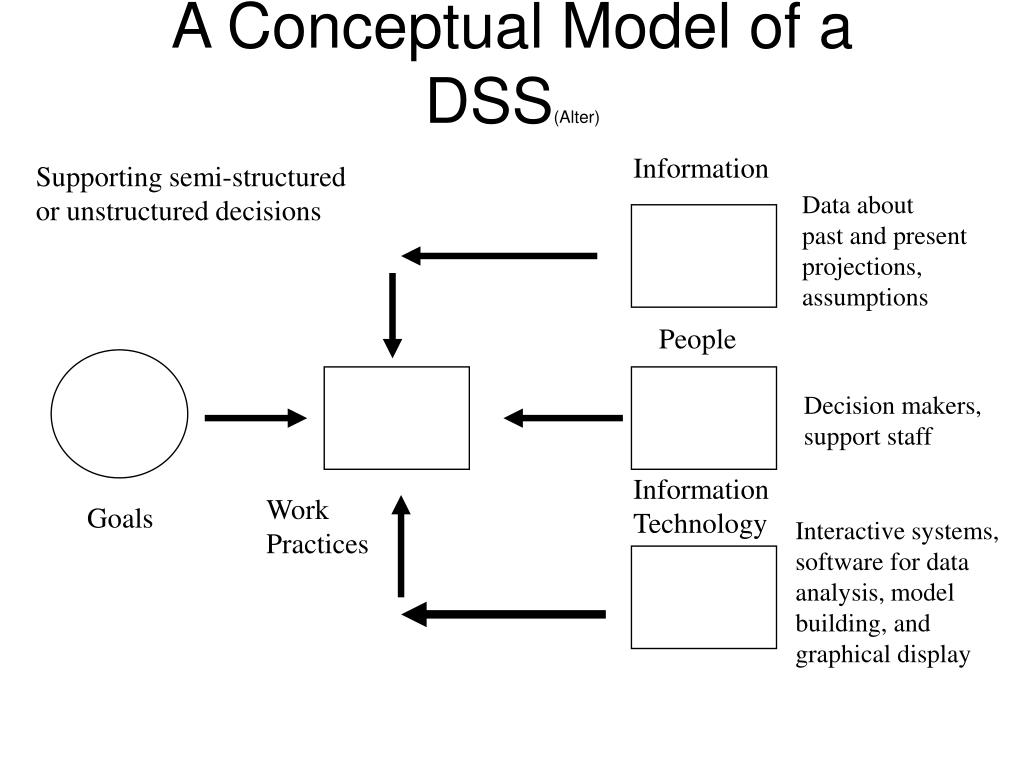 A Conceptual Model of a DSS