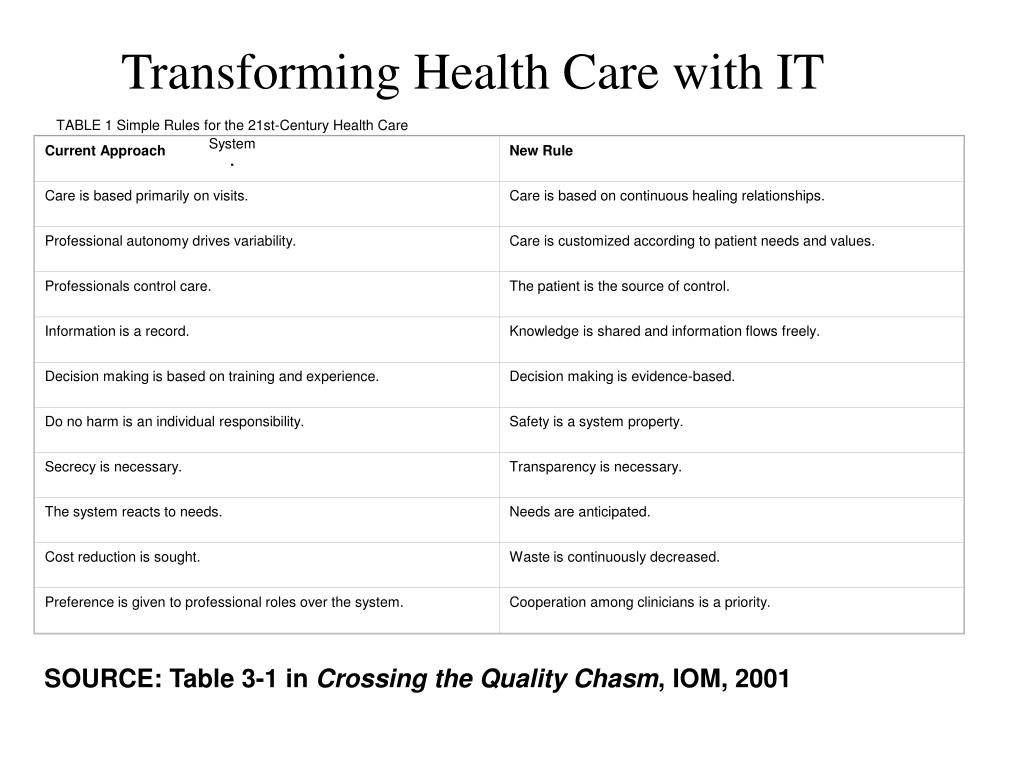 TABLE 1 Simple Rules for the 21st-Century Health Care System