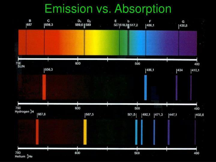 Emission vs. Absorption