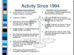 activity since 1994