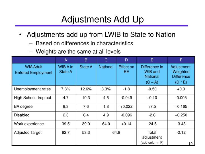 Adjustments add up from LWIB to State to Nation