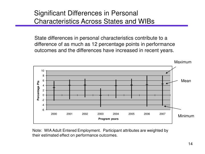 Significant Differences in Personal Characteristics Across States and WIBs