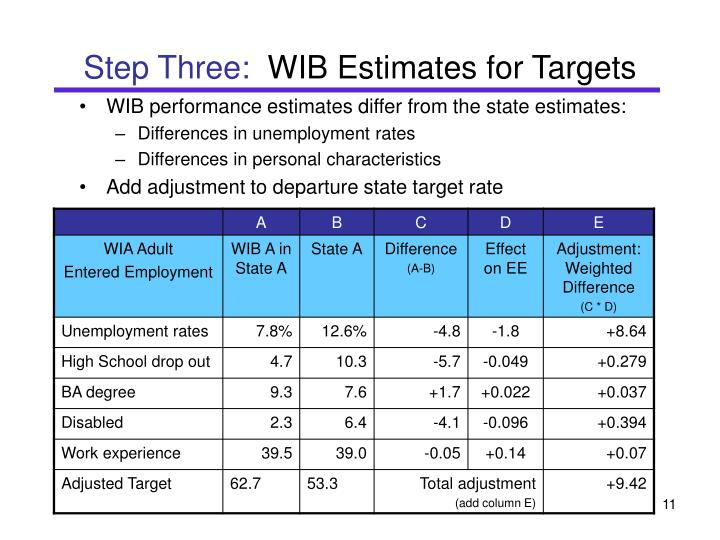 WIB performance estimates differ from the state estimates: