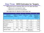 step three wib estimates for targets