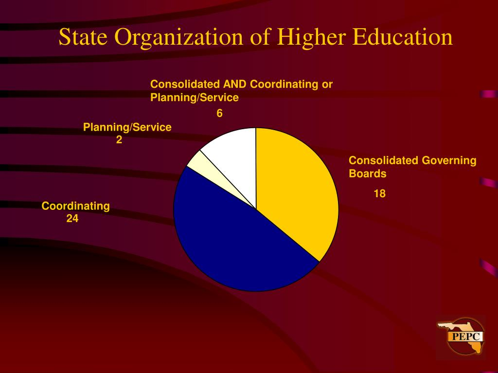 State Organization of Higher Education