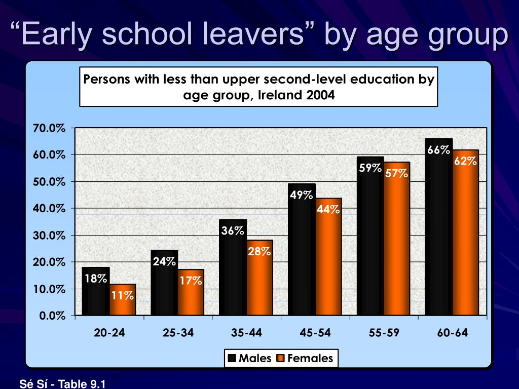 """""""Early school leavers"""" by age group"""