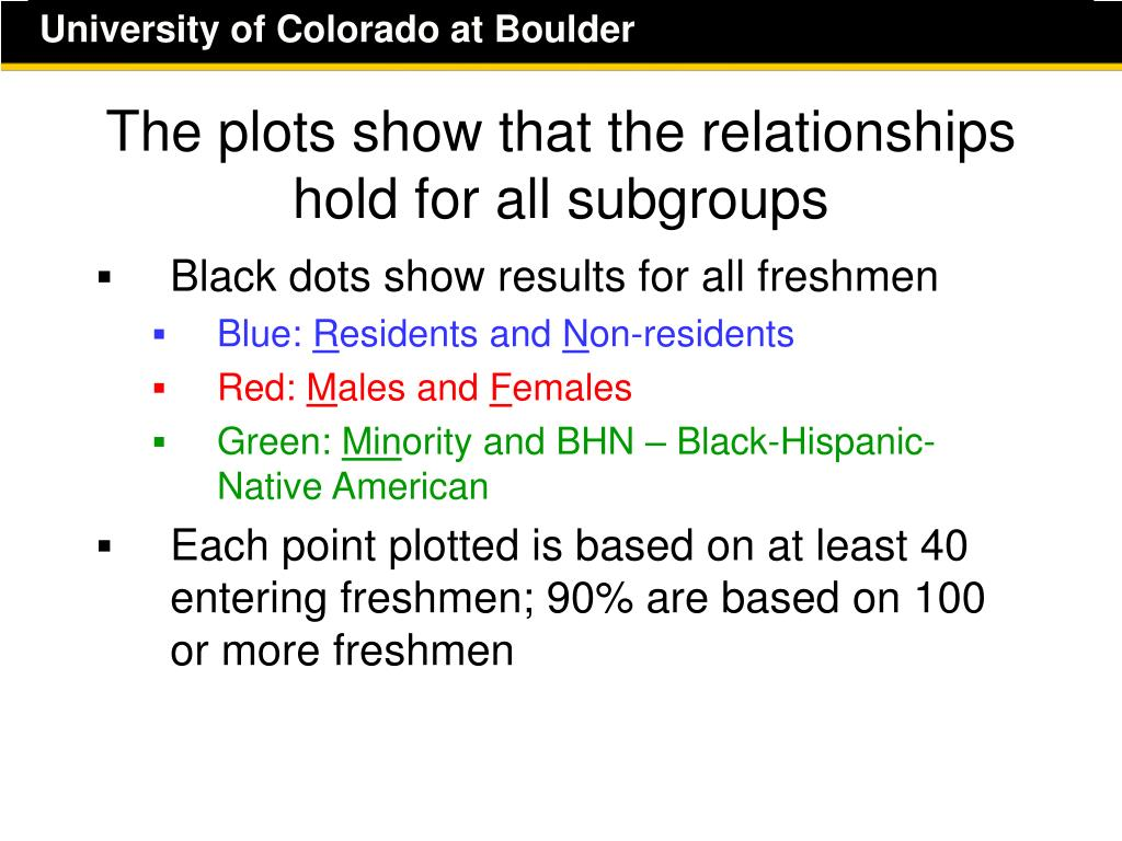 The plots show that the relationships hold for all subgroups