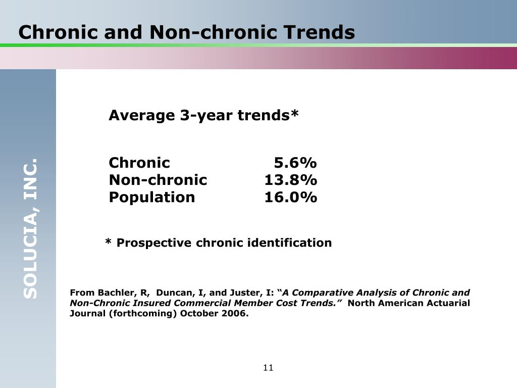 Chronic and Non-chronic Trends