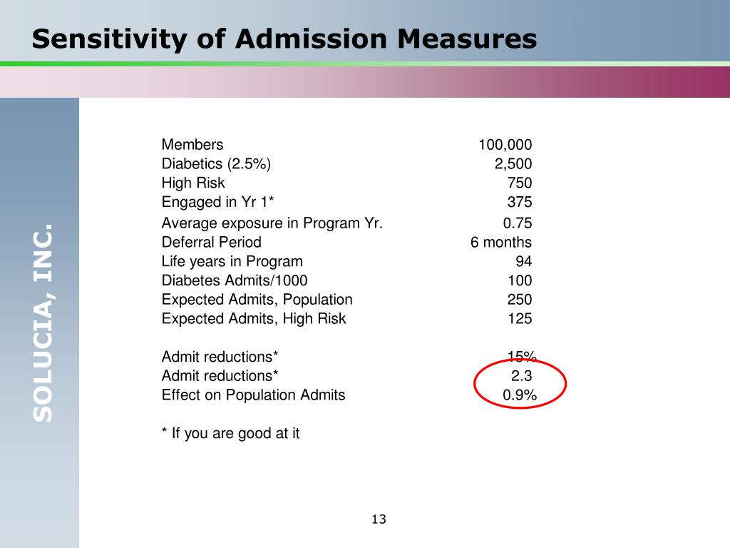 Sensitivity of Admission Measures