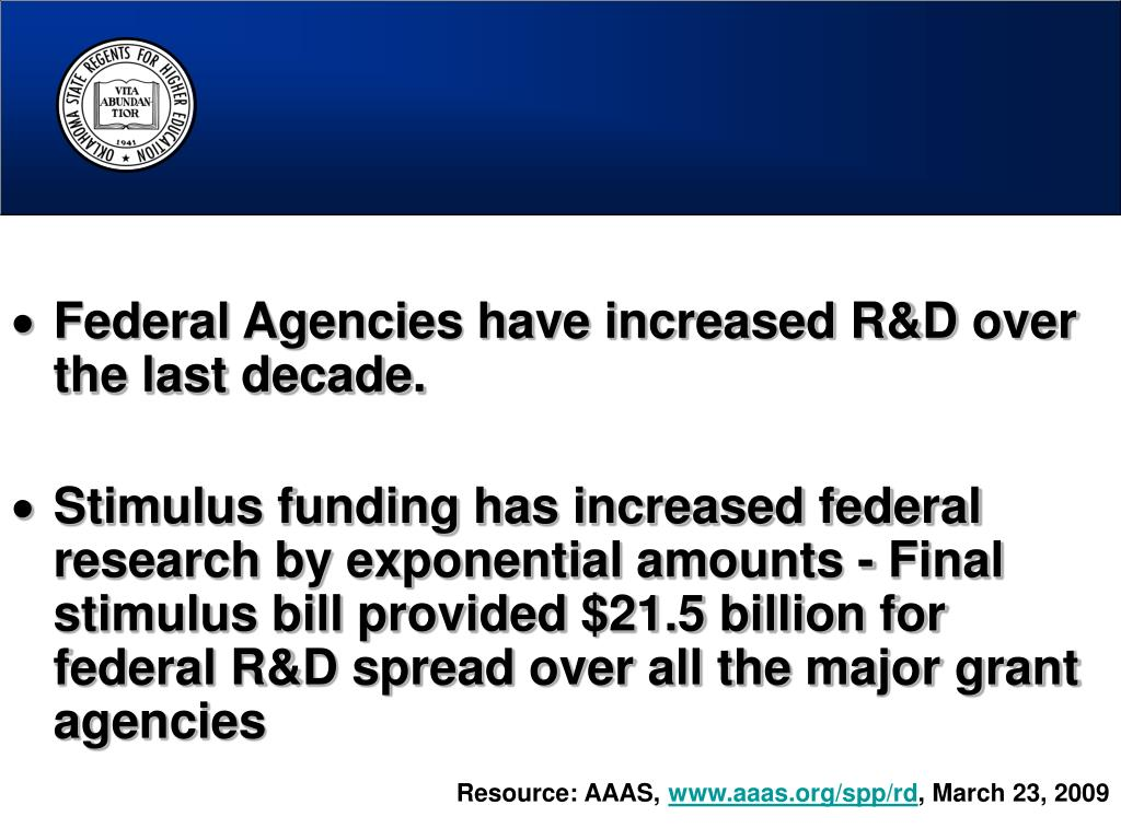 Federal Agencies have increased R&D over the last decade.
