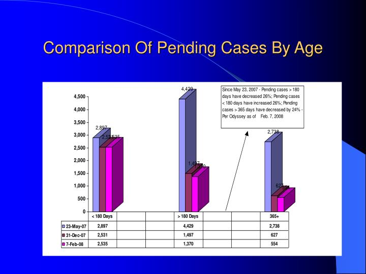 Comparison Of Pending Cases By Age