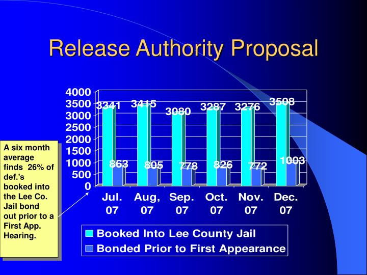 Release Authority Proposal