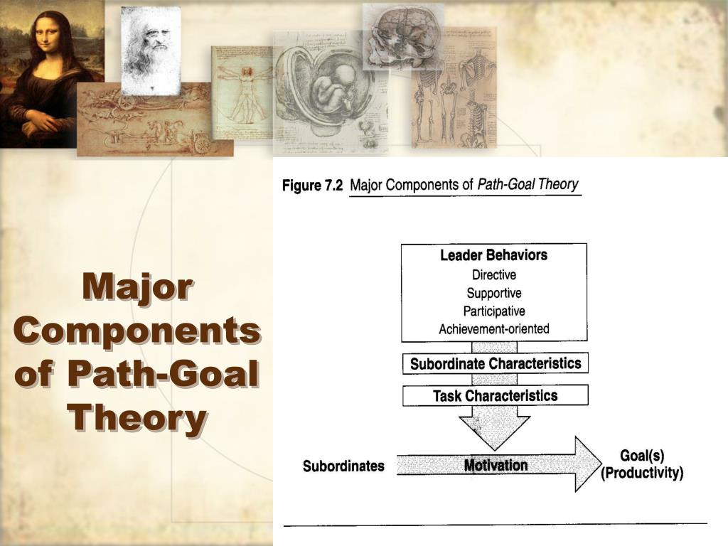 Major Components of Path-Goal Theory