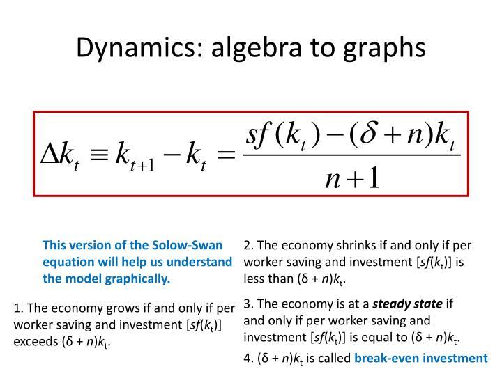 Dynamics: algebra to graphs