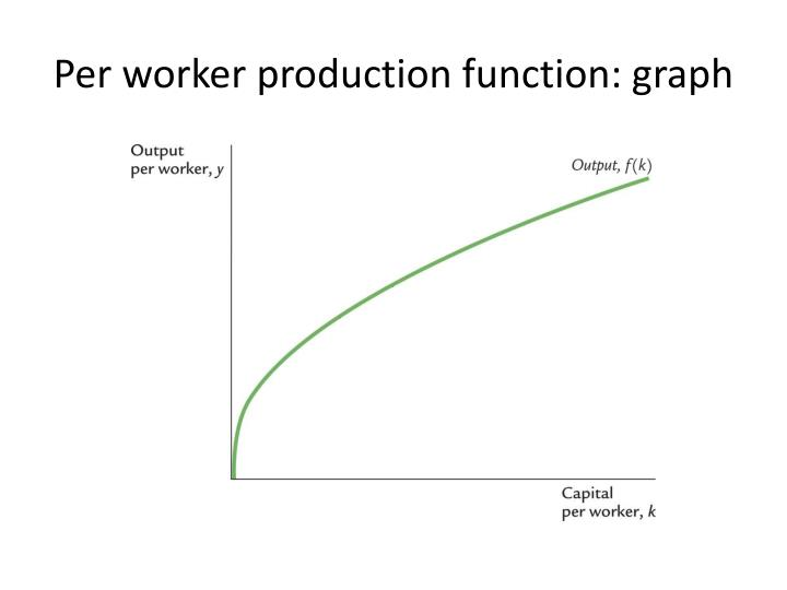 Per worker production function: