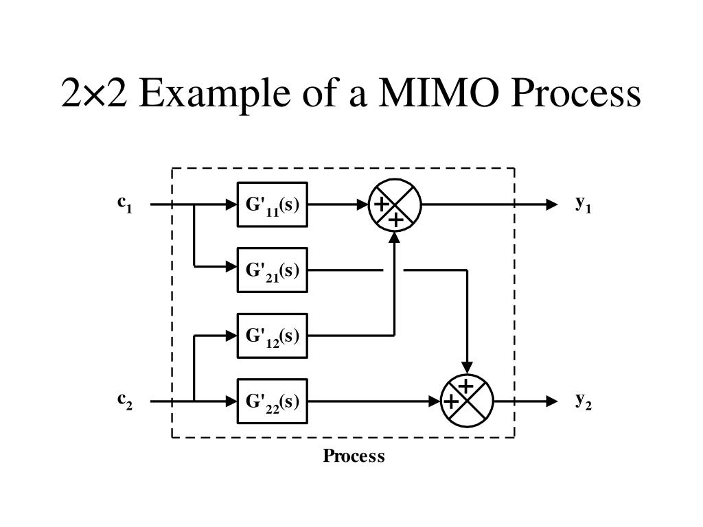 2×2 Example of a MIMO Process