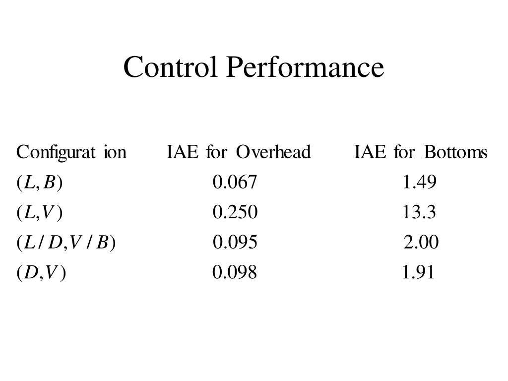 Control Performance